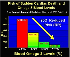 EPA DHA omega 3 risk relationship with cardiac arrest